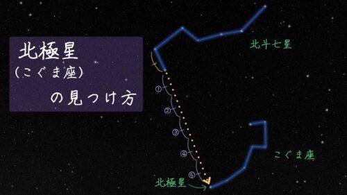 北極星(こぐま座)の見つけ方