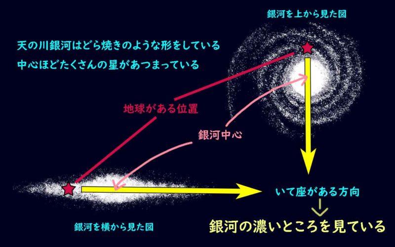 天の川銀河を外から見た図(いて座は銀河の中心)